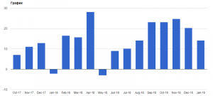 EURUSD: Отчет от исследовательского центра ZEW и положительное сальдо еврозоны подвели покупателей евро thumbnail